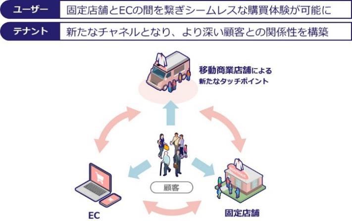 移動商業店舗のイメージ