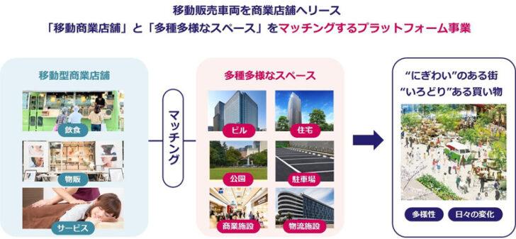 三井不動産の移動商業店舗の特徴