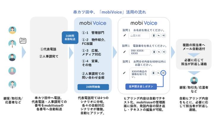 mobiVoiceで業務効率化