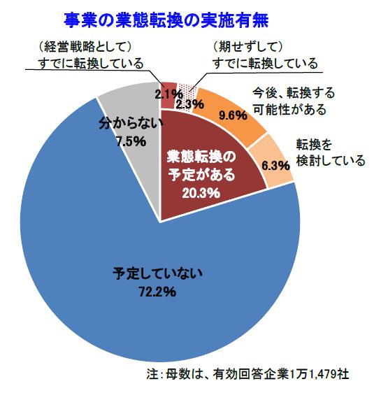 企業の20.3%で業態転換予定