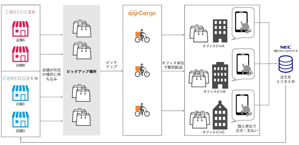 日本橋で「COREDOシェアステデリバリー」実験