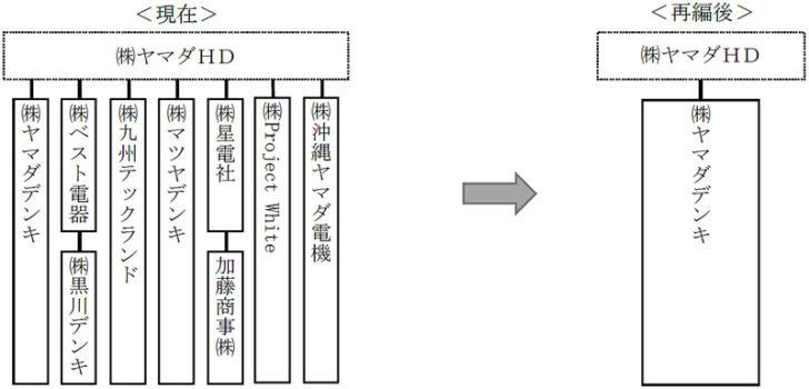 20210118yamada1 728x350 - ヤマダHD/組織再編で子会社整理、家電はヤマダデンキに集約