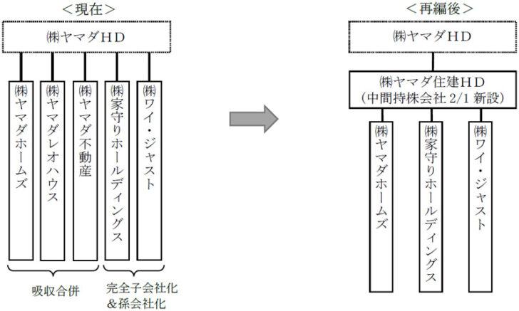 20210118yamada2 728x437 - ヤマダHD/組織再編で子会社整理、家電はヤマダデンキに集約