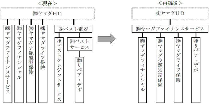 20210118yamada3 728x363 - ヤマダHD/組織再編で子会社整理、家電はヤマダデンキに集約