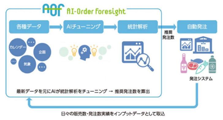 20210119life1 728x392 - ライフ/ユニシスと共同開発「AI需要予測自動発注システム」全店導入