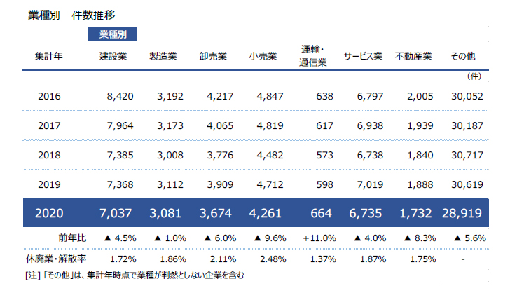 20210119t2 - 企業の休廃業・解散/全国5万6103件、小売4261件、サービス6735件