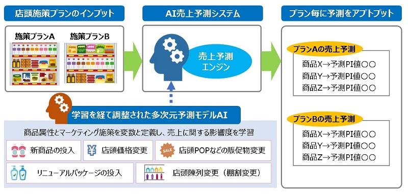 AI売上予測システムのイメージ