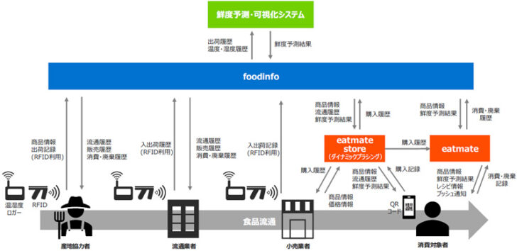 20210120iy1 728x354 - イトーヨーカドー、凸版など/家庭における食品ロス削減の実証実験