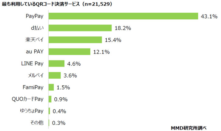 20210120m1 728x433 - スマホ決済利用/2位「d払い」18.2%、3位「楽天ペイ」15.4%