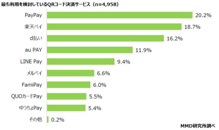 20210120m2 728x432 - スマホ決済利用/2位「d払い」18.2%、3位「楽天ペイ」15.4%