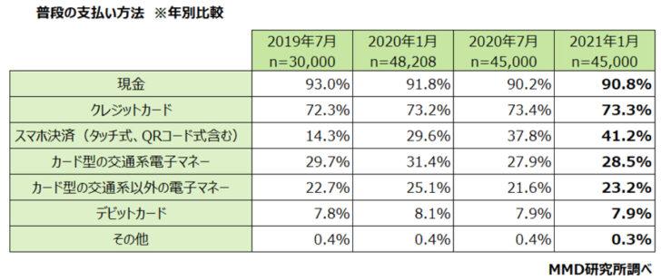 20210120m3 728x309 - スマホ決済利用/2位「d払い」18.2%、3位「楽天ペイ」15.4%