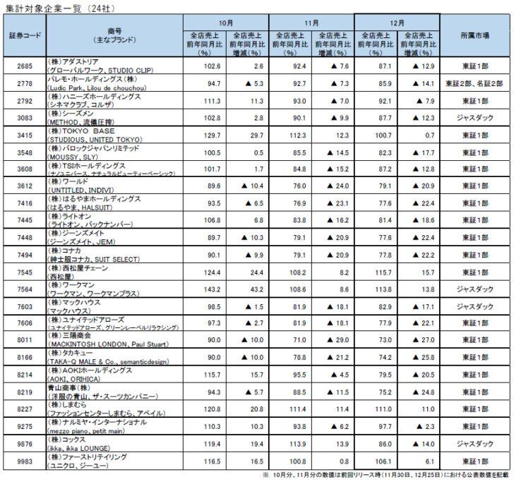 20210121apareru 728x683 - 上場アパレル企業/12月全店売上西松屋、ワークマン、ユニクロ増加幅拡大