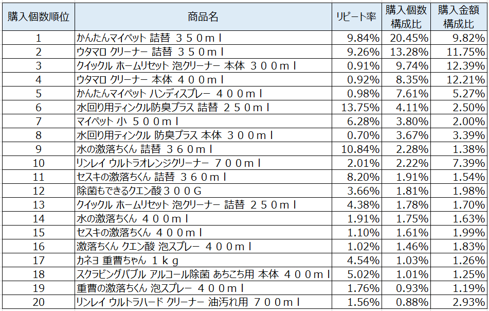 住居用洗剤2020年10月~12月ランキング(購入個数順)