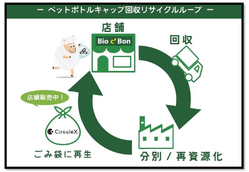 ごみ袋に再資源化