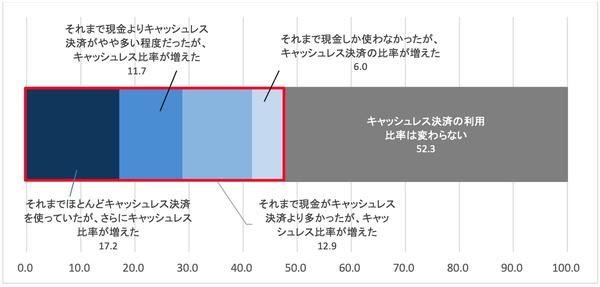 20210129d1 - キャッシュレス決済/重視するのは「煩わしさの回避」利用増は47.7%