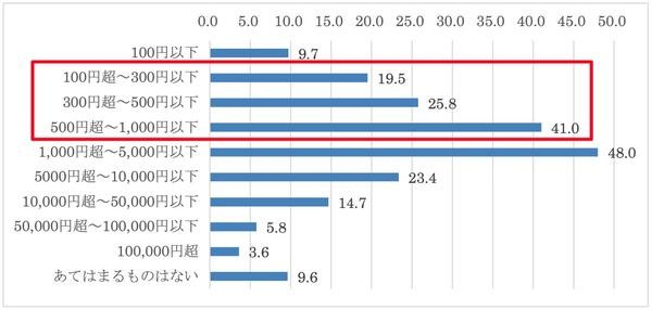 20210129d2 - キャッシュレス決済/重視するのは「煩わしさの回避」利用増は47.7%