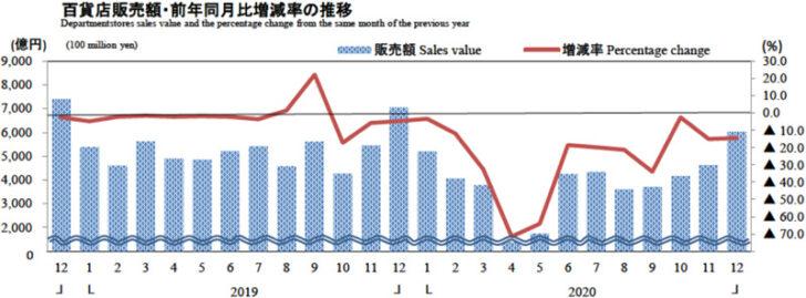 20210129dept1 728x269 - 経産省/12月の商業動態統計、小売業は0.3%減の14兆4340億円
