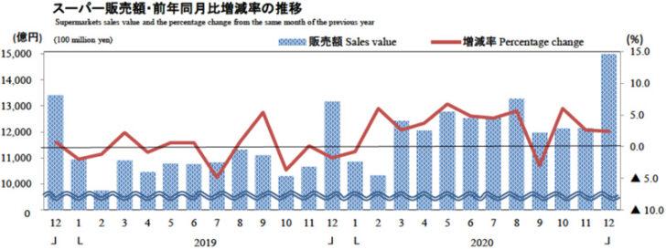 20210129dept2 728x273 - 経産省/12月の商業動態統計、小売業は0.3%減の14兆4340億円