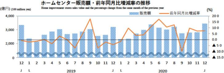 20210129hc 728x238 - ホームセンター/12月の売上高は7.5%増の3447億円(経産省調べ)