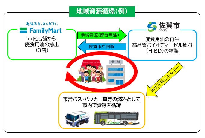 20210129saga - ファミリーマート/佐賀市で店舗の使用済み食用油をリサイクル
