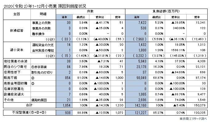20210129tosan2 - 小売の倒産/2020年は1054件、巣ごもり需要で食品小売の倒産22.7%減