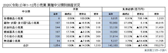 20210129tosan3 - 小売の倒産/2020年は1054件、巣ごもり需要で食品小売の倒産22.7%減