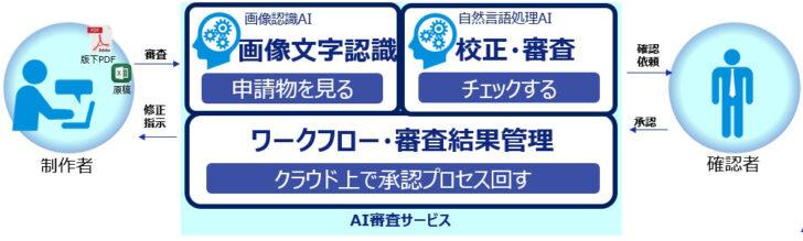 20210201dnp 728x219 - DNP/AIで商品パッケージの校正実現、30%省力化見込む