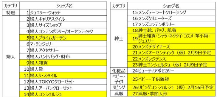 20210202m2 728x328 - 三越伊勢丹/リモートショッピングアプリ日本橋三越、銀座三越に導入