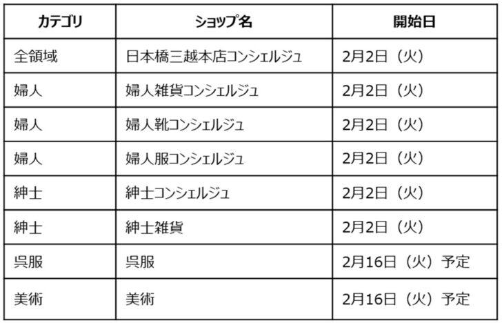 20210202m3 728x468 - 三越伊勢丹/リモートショッピングアプリ日本橋三越、銀座三越に導入