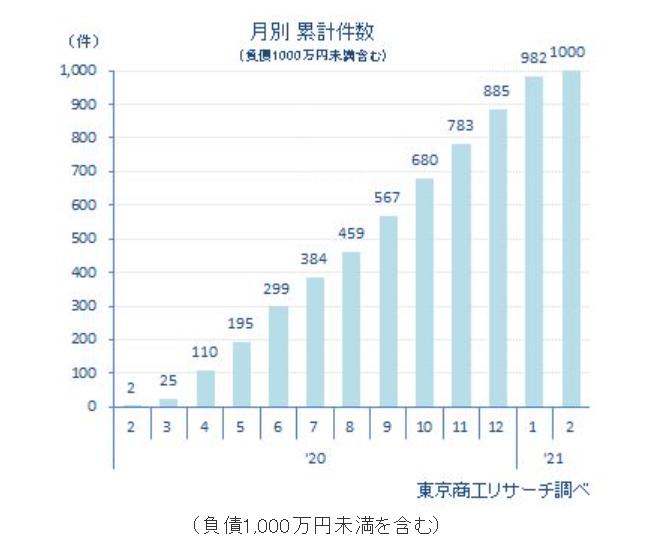 20210202tosho1 - 新型コロナ/経営破たん1年で1000件、破たん企業の従業員計1万3477人