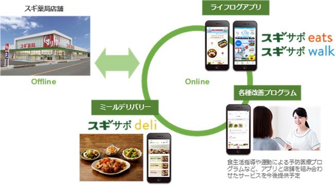 20210204sugi2 - スギ薬局/食事記録アプリで管理栄養士による食事指導サービス