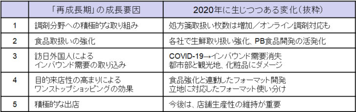 20210208ryuken1 728x231 - ドラッグストア研究/コロナで変わるEC、消費者ニーズ分析3月3日開催