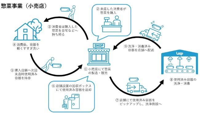 20210209mitu2 - 日本橋三越本店/リユース容器使った惣菜販売、使い捨てプラ削減