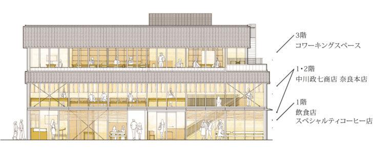 20210212nakagawa1 728x292 - 中川政七商店/奈良市に同社初の複合商業施設「鹿猿狐ビルヂング」