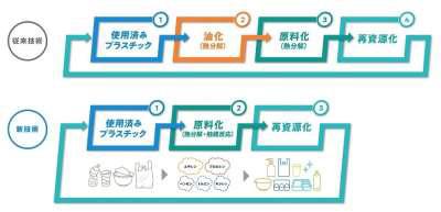 20210215pra1 - セブン&アイ/プラスチックの再資源化で新会社へ出資