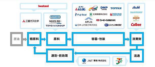 20210215pra2 - セブン&アイ/プラスチックの再資源化で新会社へ出資