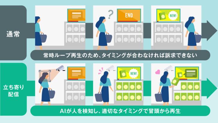 20210218cy1 728x410 - サイバーエージェント/AIカメラ活用「店舗サイネージ」の広告最適化
