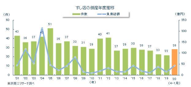 20210218susi - すし店の倒産/1月までに前年比1.6倍増、原因「販売不振」が9割