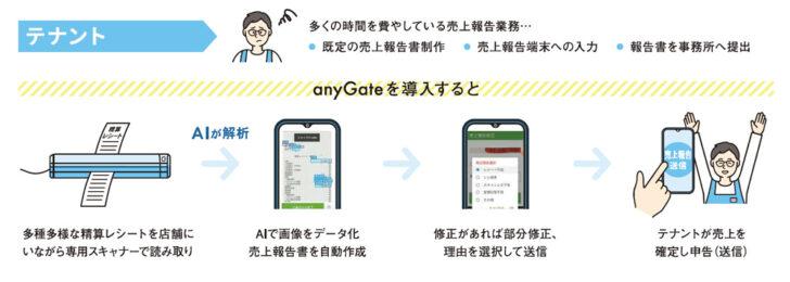 20210219sc2 728x260 - リゾーム/AIでSCの売上報告・確定業務を効率化「anyGate」提供開始