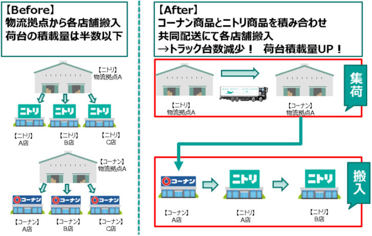 20210224kohnan 728x462 - ニトリ、コーナン商事/鳥取・島根で店舗搬入物流の共同配送開始