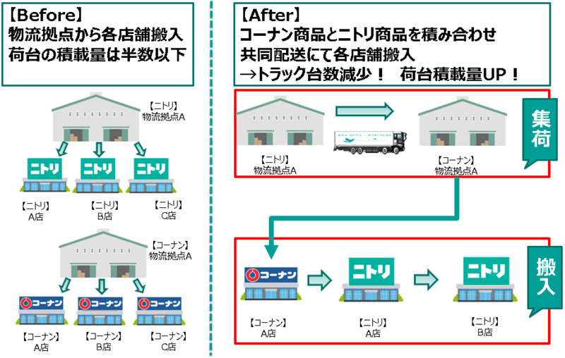 20210224kohnan - ニトリ、コーナン商事/鳥取・島根で店舗搬入物流の共同配送開始