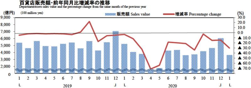 20210226dept - 経産省/1月の商業動態統計、小売業は2.4%減の12兆970億円