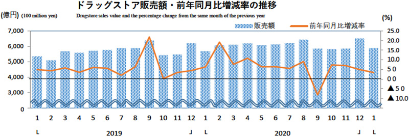 20210226drug - ドラッグストア/1月の売上高は3.4%増の5877億円(経産省調べ)
