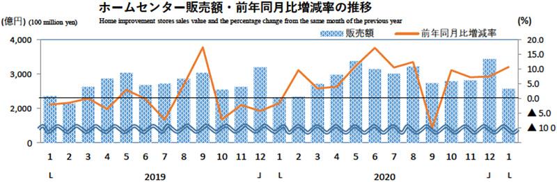 20210226hc - ホームセンター/1月の売上高は10.8%増の2578億円(経産省調べ)