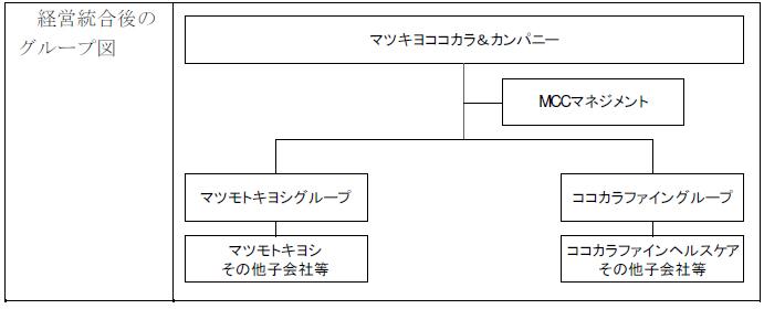 経営統合後のグループ図