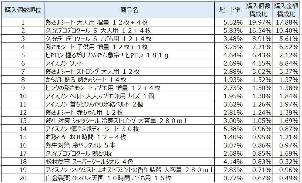 熱冷却用品2021年7月~9月ランキング(購入個数順)