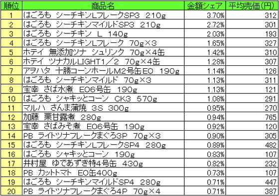 缶詰 2015年12月14日~12月20日 ランキング(提供:NPI Report)