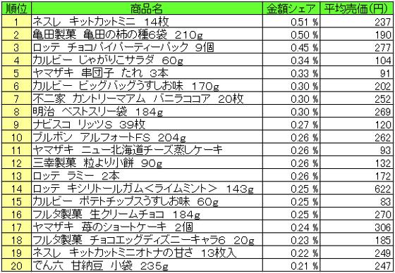 菓子 2015年12月14日~12月20日 ランキング(提供:NPI Report)