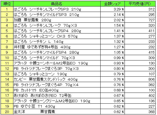 缶詰 2015年12月21日~12月28日 ランキング(提供:NPI Report)