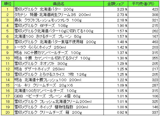 乳製品 2015年12月21日~12月28日  ランキング(提供:NPI Report)